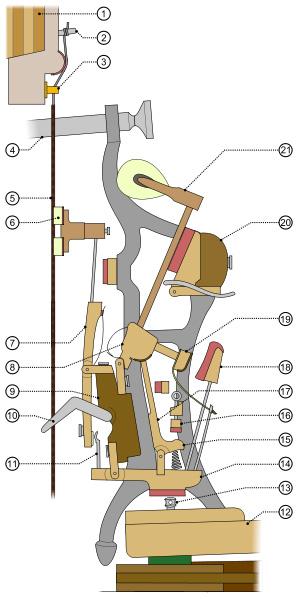 how the upright piano action works rh socalpianotuning com Activity Diagram Loop Activity Diagram Software